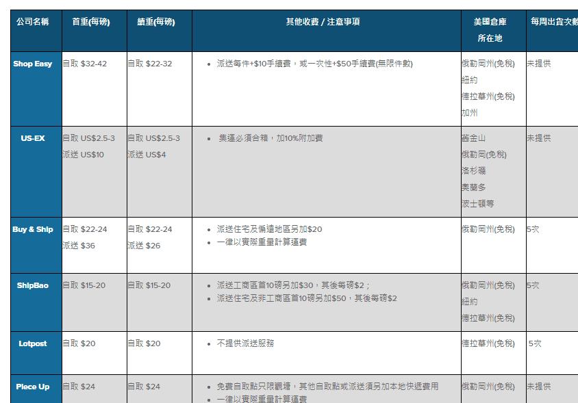 【美國網購必讀】8大 美國集運 /轉運公司大比拼